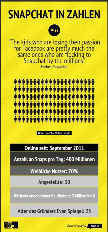Snapshat in Zahlen