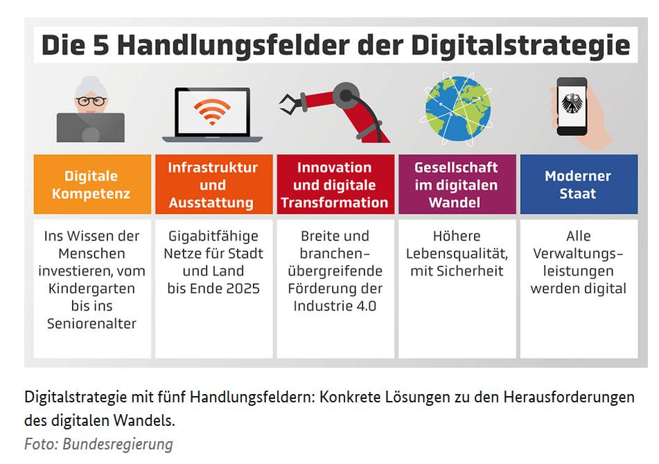handlungsfelder digitalstrategie