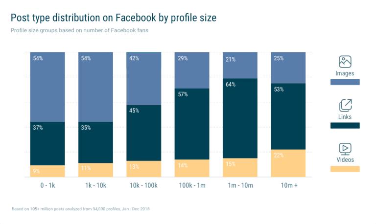 facebook inhalte verteilung seitengröße