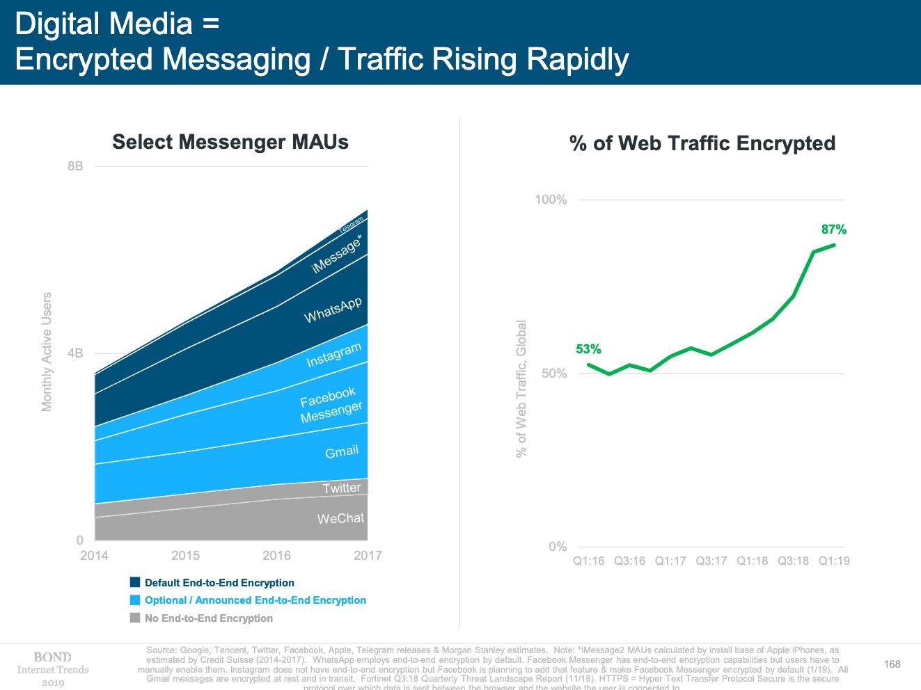 Internet Trend Report 2019