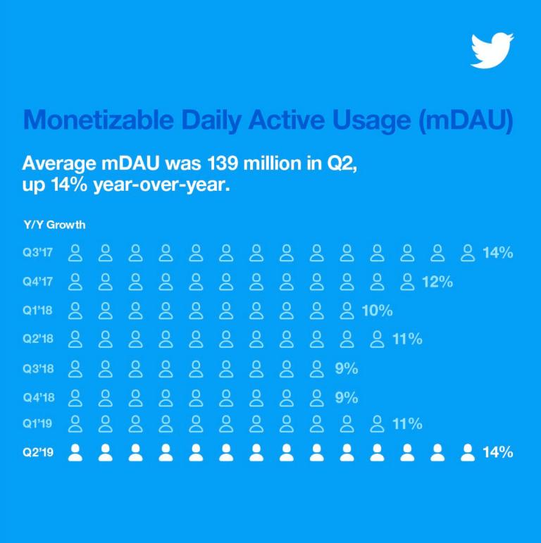 Auszug aus einer Statistik über Twitter aus dem Q2 2019.