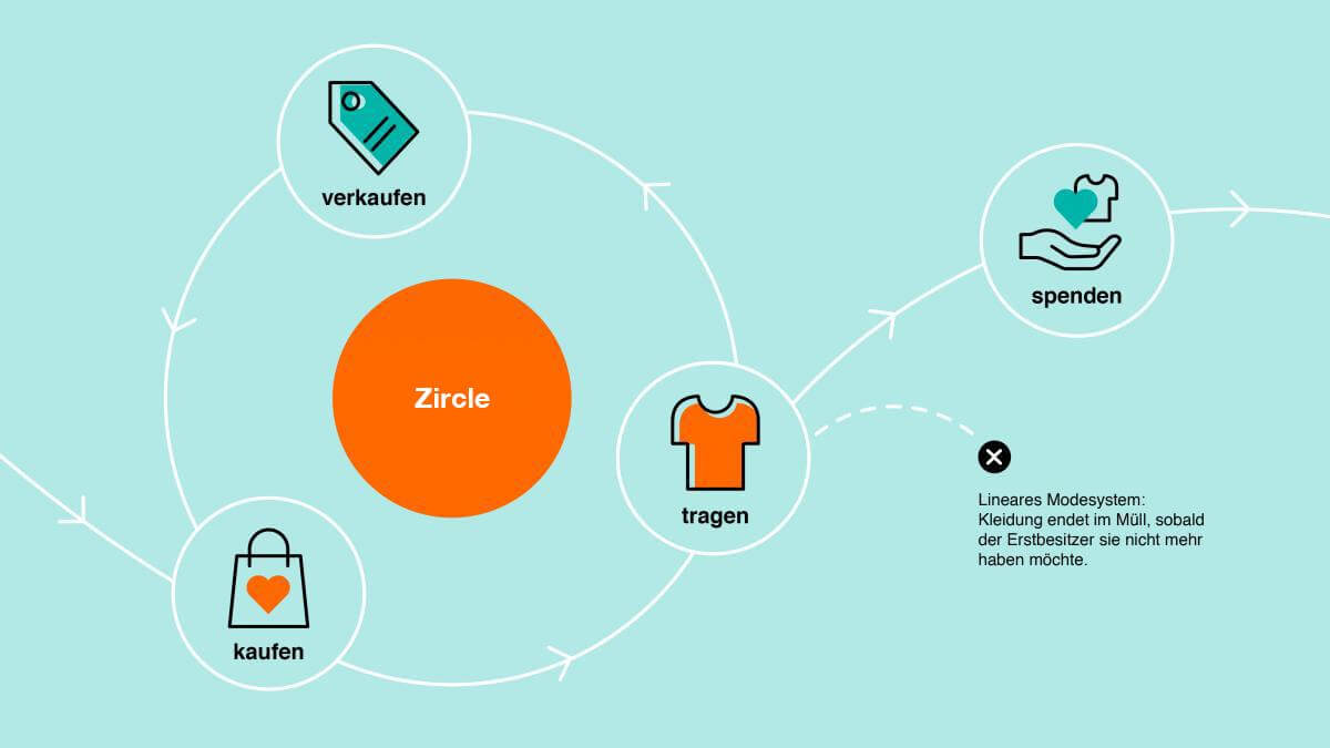 PANORAMABlick_ZalandoZircle_QUELLE_corporate.zalando.com