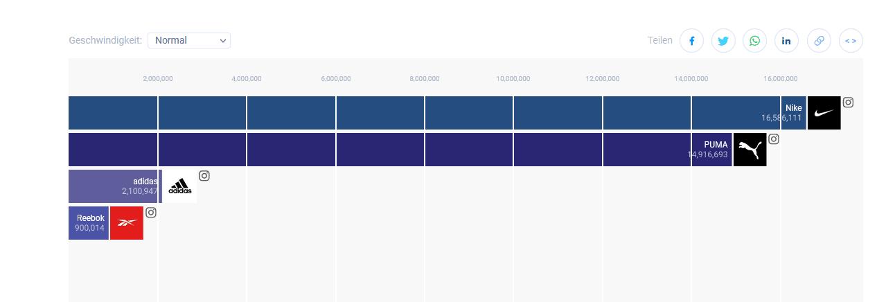 Bar-Chart-Race: Social Media Kanäle visuell vergleichen
